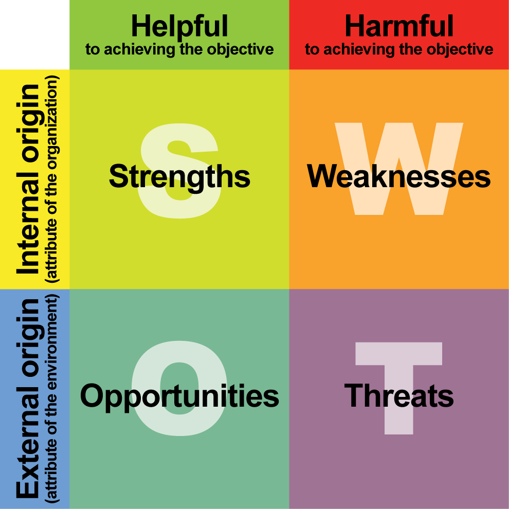 Planning For Growth: How To Scale Up Using A SWOT Analysis