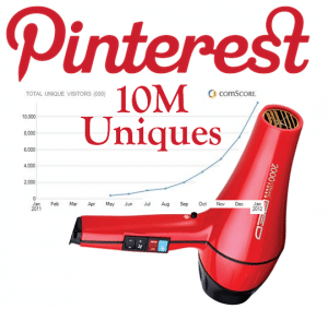 Pinterest reported the fastest growing