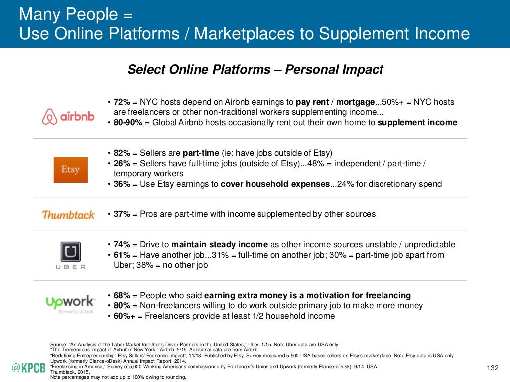 2015-internet-trends-report-132-1024