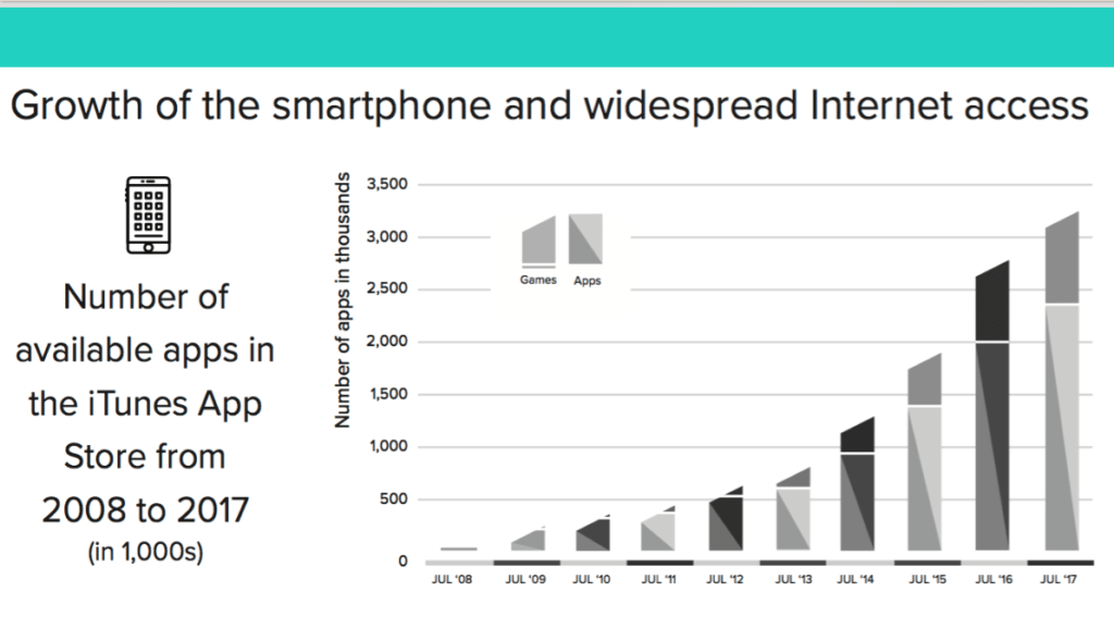 graph showing Freelancers are using thousands of smartphone apps