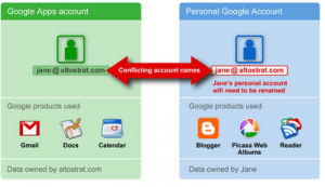 Google Apps Conflict with Personal Google Account